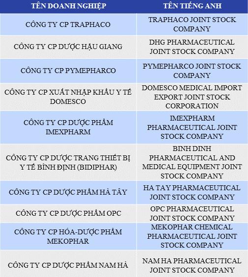 Top 10 prestigious pharmaceutical companies in Vietnam in 2017 | E