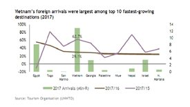 Despite strong visitor growth, Vietnam tourism ranks low