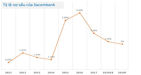Sacombank in tough battle against bad debt ratio