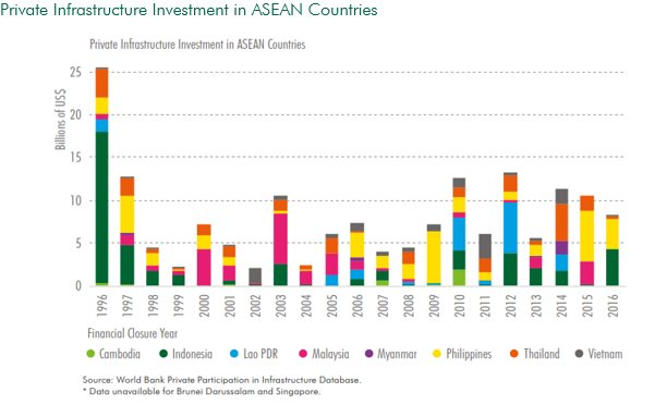 CBRE: 'Vietnam leads South East Asia in infrastructure spending with figure being 5.7 per cent GDP'