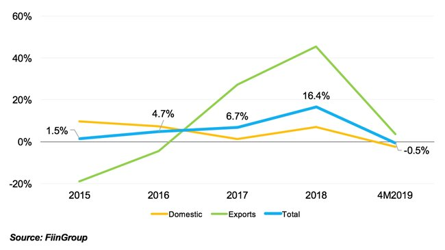 Cement sales lost momentum, with decline clinker export foreseen in 2019