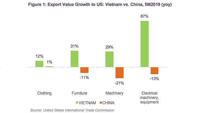 Is trade war benefiting Vietnamese enterprises?