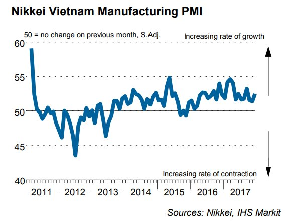 PMI rebounds to a positive end at 52.5 in December, proving business sentiment up