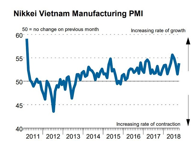 Vietnam manufactures boost production despite signs of weakening global demand