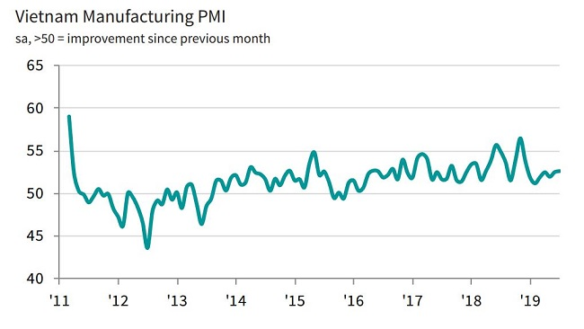 PMI in July: Sharpest rise in manufacturing output for eight months