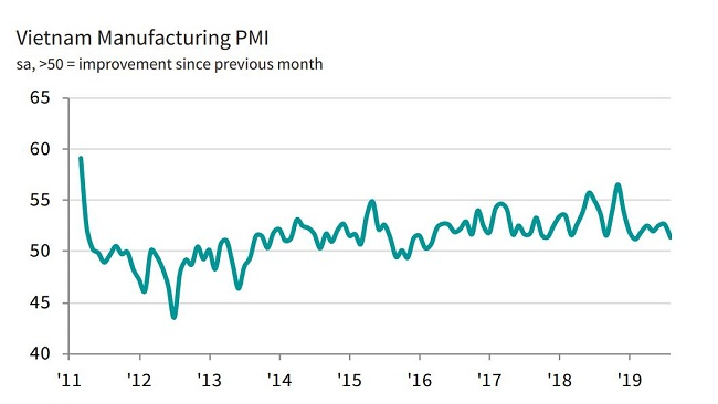 Slowest rise in Vietnam manufacturing output for 21 months