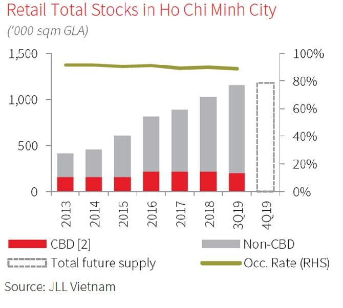 Vietnam's retail market is in the golden phase 1