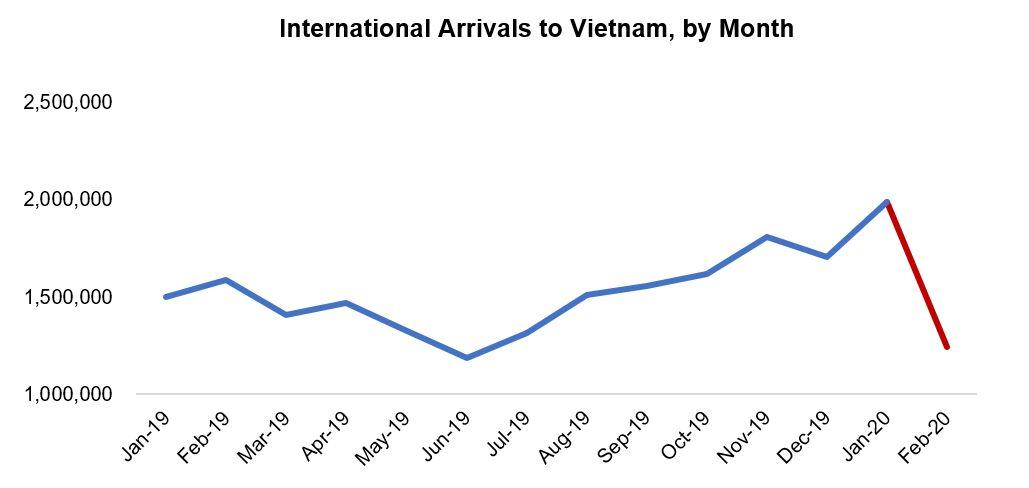 Vietnam's hotels suffer huge blow from coronavirus 1