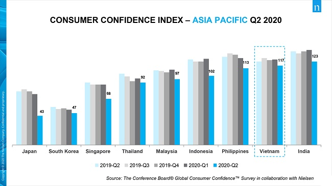 Vietnam was second most optimistic country in the world amid Covid-19