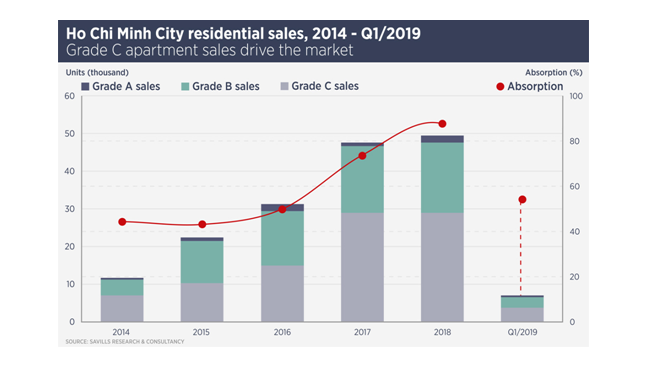 Savills Vietnam: Residential sales to ascend in Ho Chi Minh City
