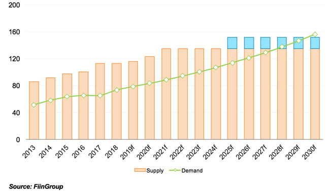 Cement sales lost momentum, with decline clinker export foreseen in 2019.