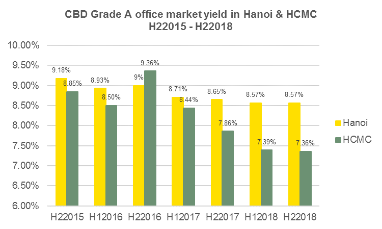 Hanoi offers highest office yield in the world: Savills