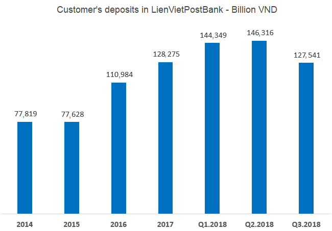 Customers reduce deposits into LienVietPost bank
