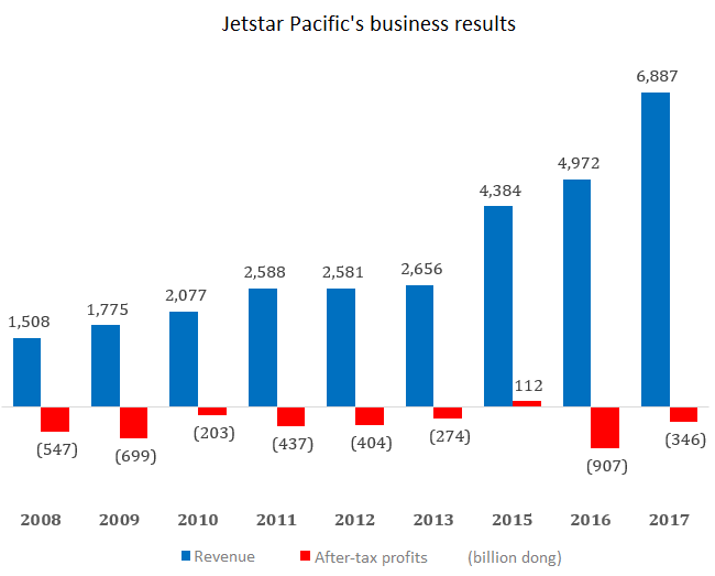 Is Jetstar Pacific impeding Vietnam Airlines' growth?