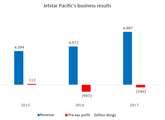 Low-cost carrier Jetstar Pacific sinks into losses
