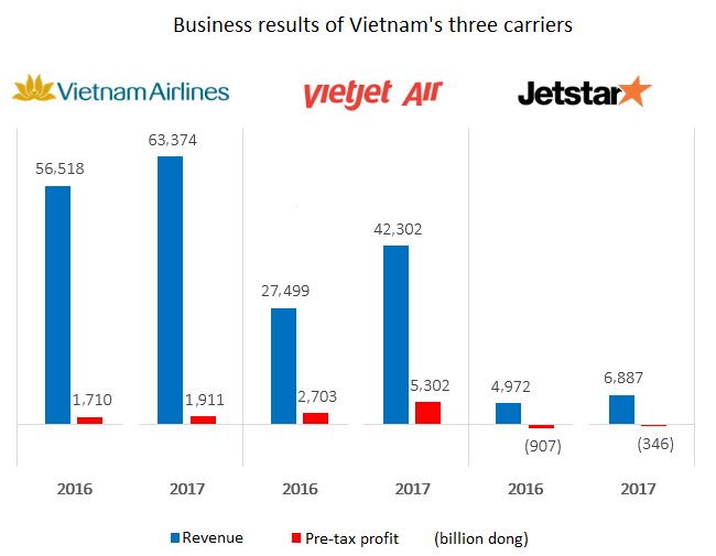 Low-cost carrier Jetstar Pacific sinks into losses 1