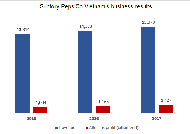 Suntory PepsiCo Vietnam reports three straight years of huge profits