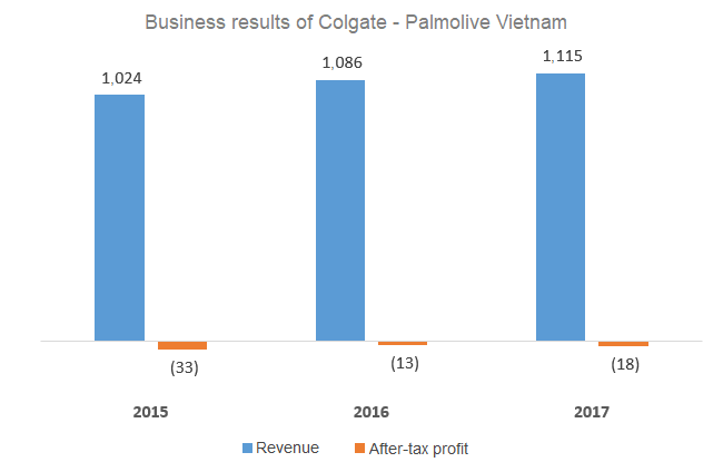 Toothpaste firm Colgate suffers an $11-million loss in Vietnam