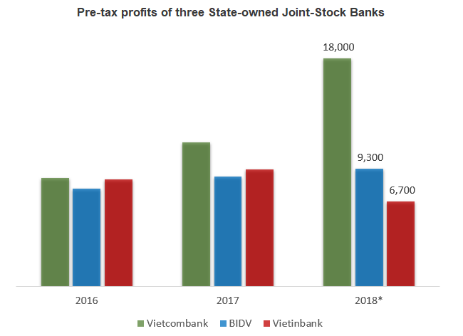 VietinBank is left behind in the race among the State-owned banks